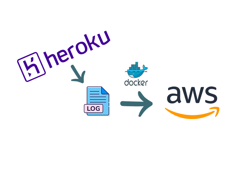 Stream Heroku logs to AWS Cloudwatch using an EC2 instance and Docker cover image